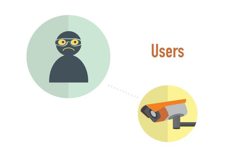 προσβαση χρηστων permissions